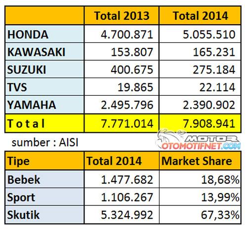 Honda Masih Dominasi Penjualan Sepeda Motor Dalam Negeri Atimscorner Com